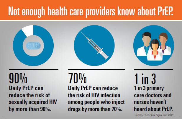 HIV-PrEP infographic