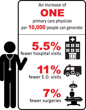 Primary Care Infographic